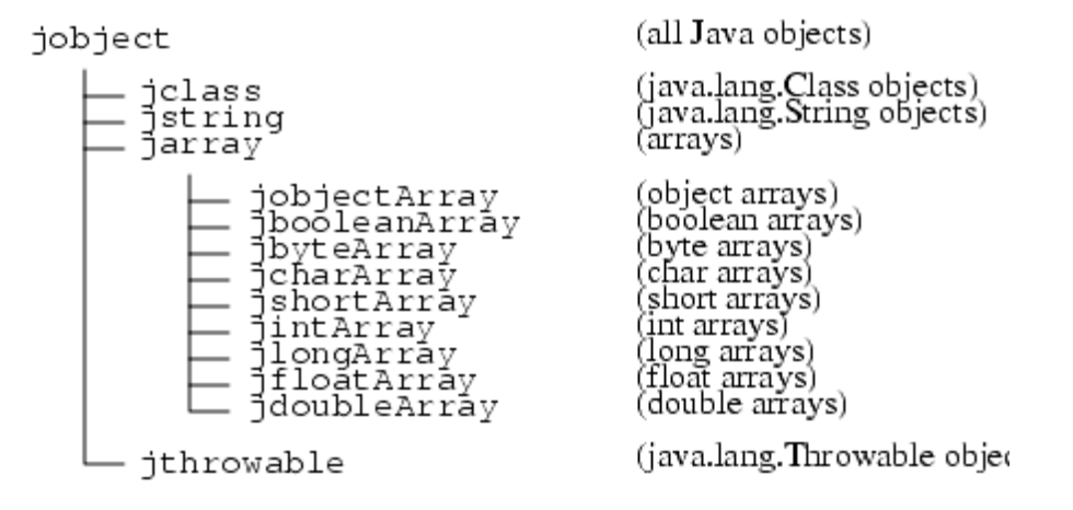 java-jni-reference-types