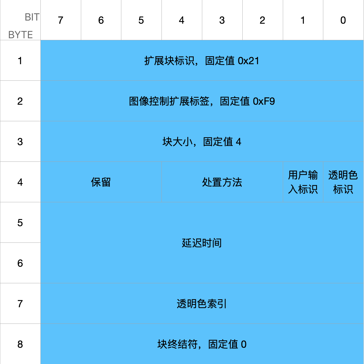 (5) 图形控制扩展(Graphic Control Extension)