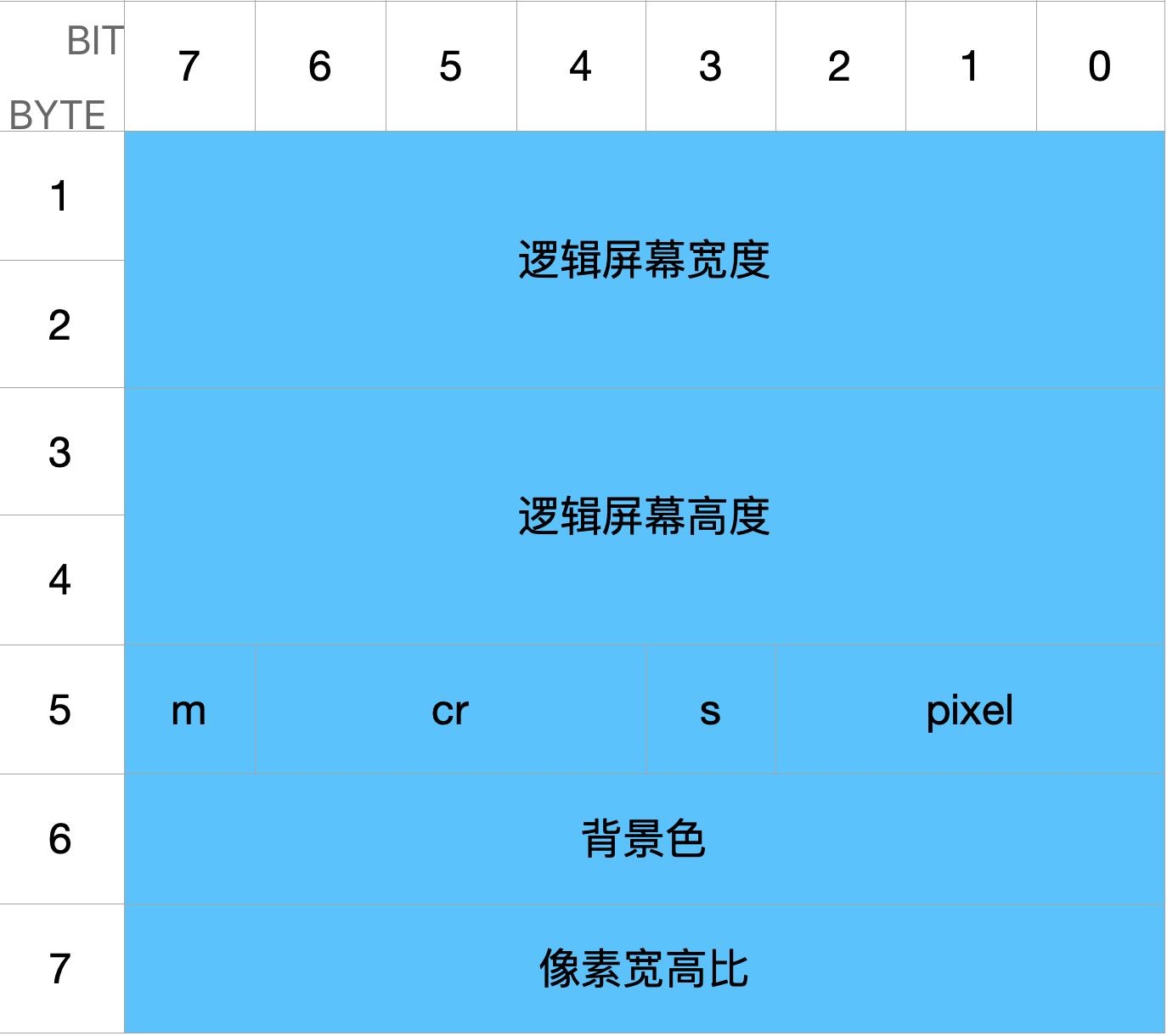 逻辑屏幕标识符(Logical Screen Descriptor)