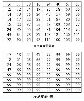 jpeg-量化-1